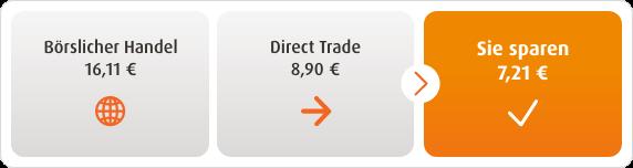 Direct Trade Kostenvorteil