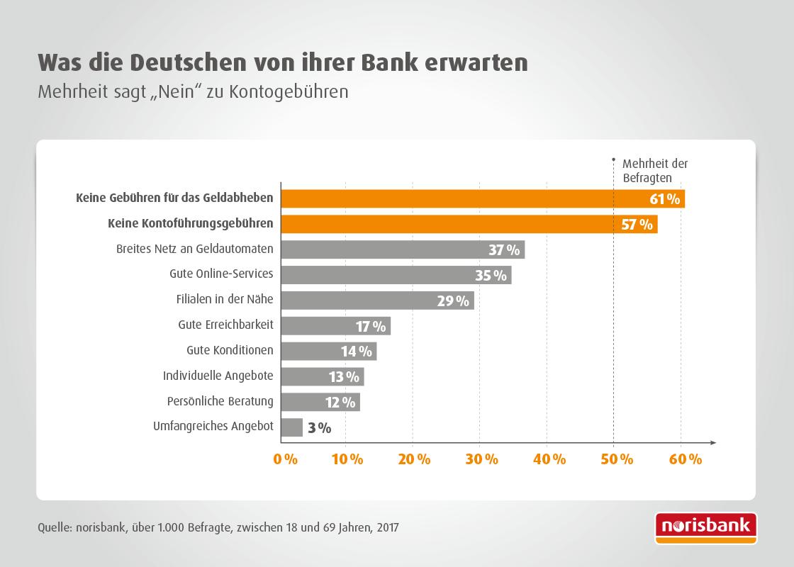 Der Bankenmarkt im Wandel: Was die Deutschen von ihrer Bank erwarten