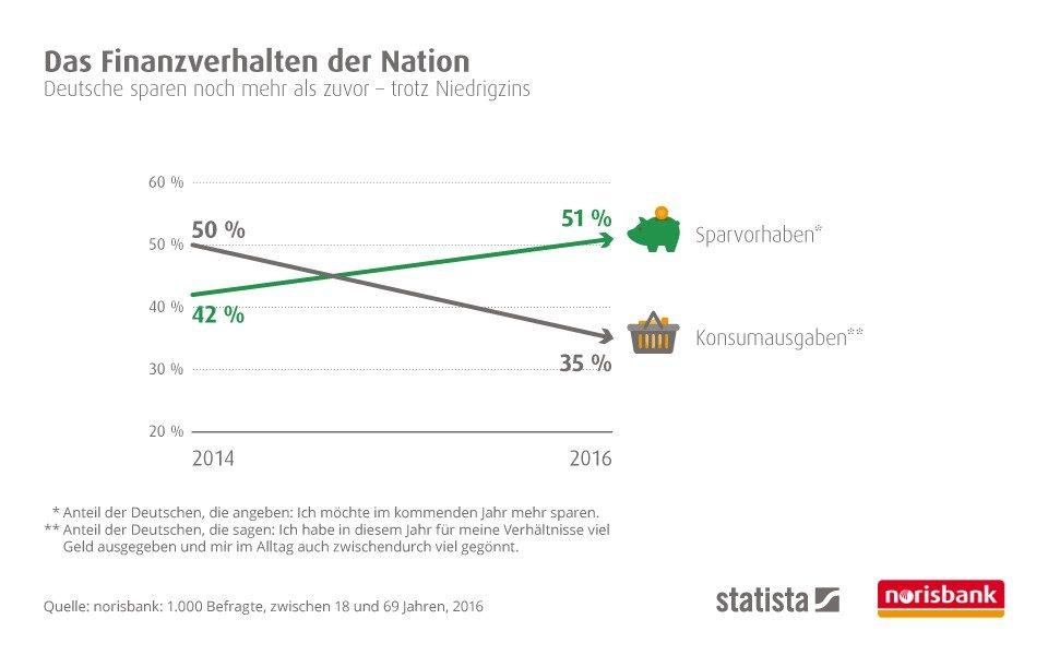 Trotz Niedrigzinspolitik – Deutsche sparen noch mehr als zuvor