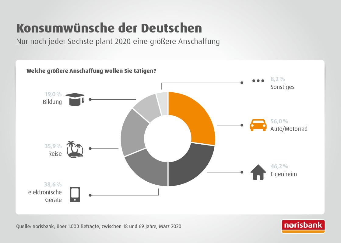 Konsumwünsche der Deutschen