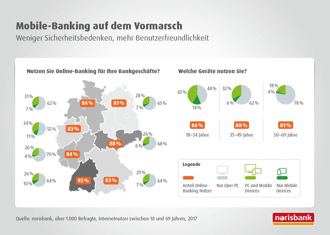 Mobile Banking auf dem Vormarsch