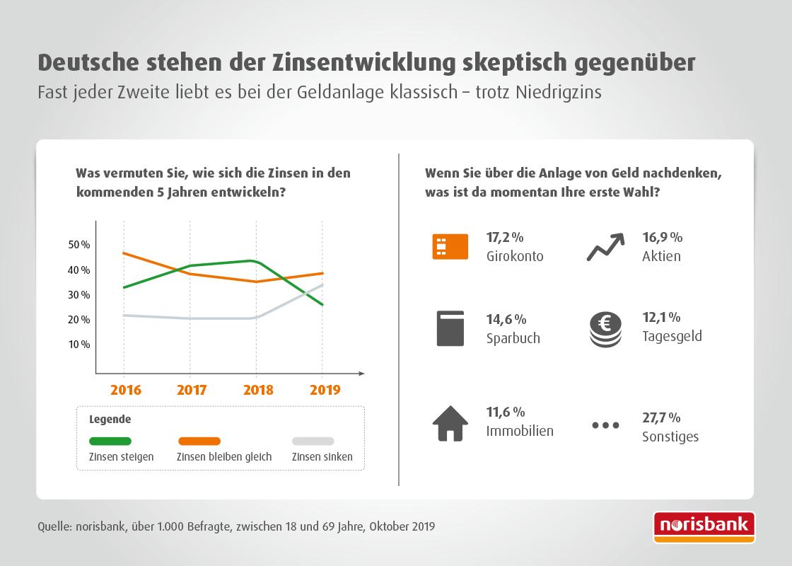 Bild: norisbank Sparwille Deutschland